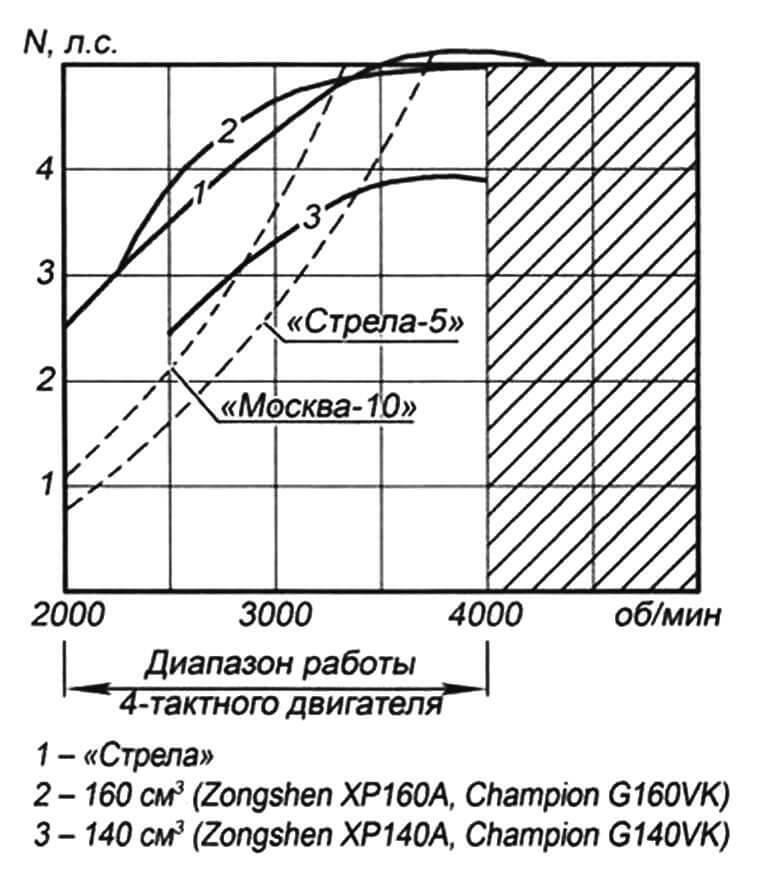 Диаграмма внешних и винтовых характеристик «гибридных» лодочных моторов на основе ПЛМ «Стрела-5» с четырехтактными двигателями воздушного охлаждения