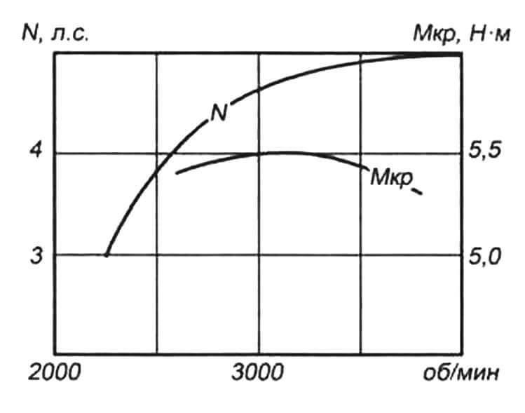 Внешняя скоростная характеристика мотора Zongshen ХР-140А рабочим объемом 140 см3