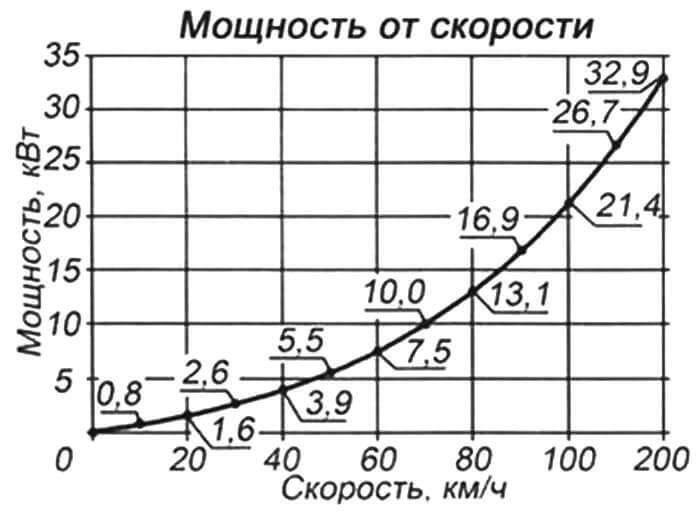 График зависимости мощности мотора от скорости