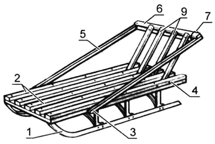 Санки со складной спинкой: 1 - основание (от серийных саней); 2 - планки настила; 3 - ось поворота П-образной рамы; 4 - ось спинки с вступающими упорами; 5 - поручень П-образной рамы (2 шт.); 6 - перемычка; 7 - фиксирующее кольцо (2 шт.); 8 - поперечина спинки; 9 - планки спинки