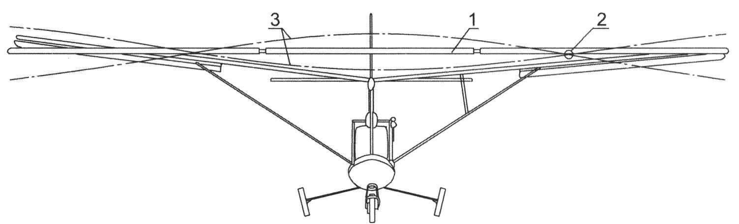 Положения лонжеронов крыльев при их маховых движениях: 1 - исходные положения крыльев; 2 - шарниры крыльев; 3 - линии изгиба крыльев при маховом движении