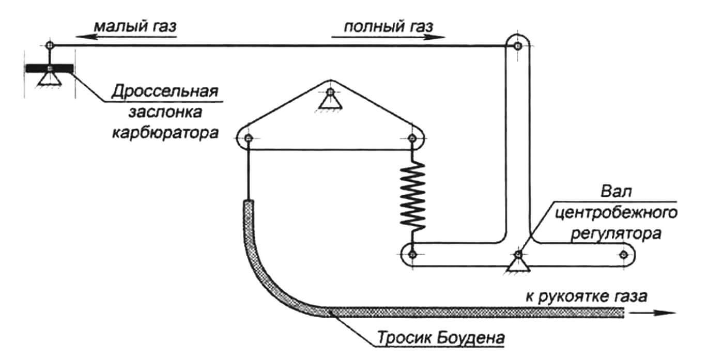Схема управления дроссельной заслонкой карбюратора с использованием центробежною регулятора