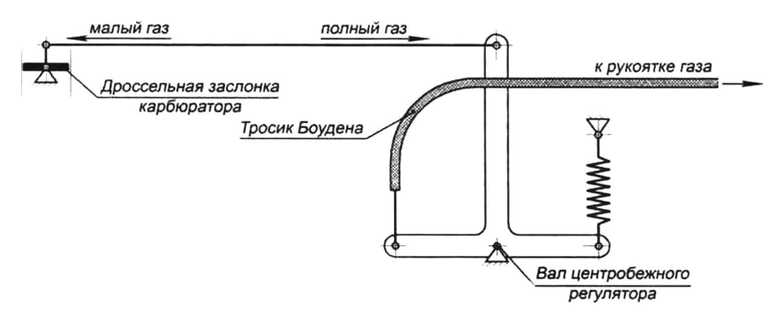 Схема прямого управления дроссельной заслонкой карбюратора без использования центробежного регулятора