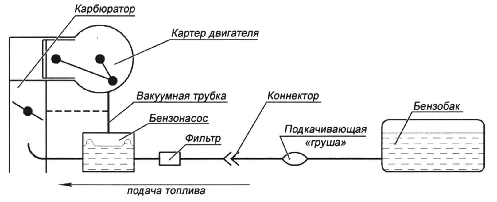 Схема топливной системы лодочного мотора с вакуумным бензонасосом