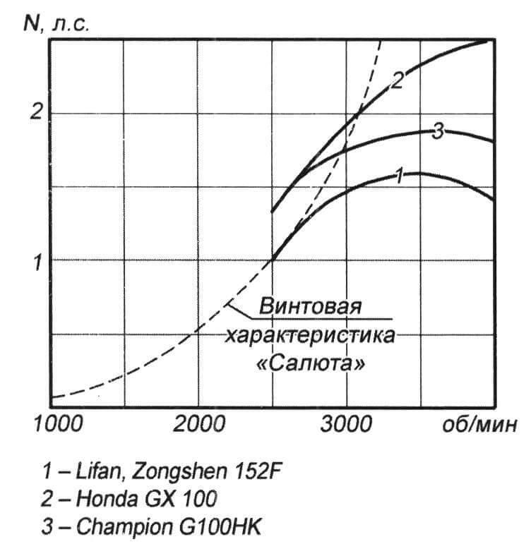 Винтовая характеристика двухлопастного винта ММ «Салют» и внешние скоростные характеристики четырехтактных двигателей с горизонтальным валом