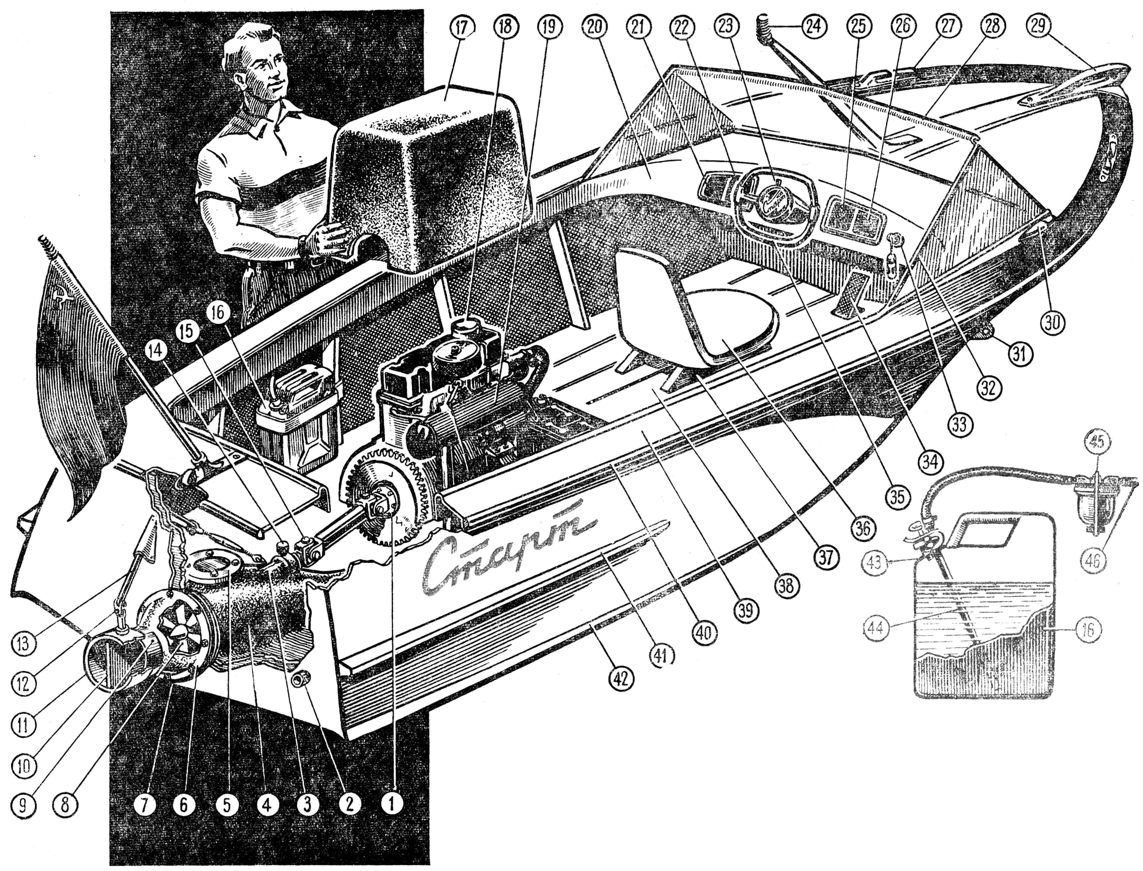 Рис. 9. Общий вид водометного катера «Старт»: 1 — фланец на маховике для крепления переднего карданного шарнира, 2 — выхлопная труба, 3 — корпус шарикоподшипника и сальника гребного вала, 4 — корпус водовода, 5 — люк водовода, 6 — фланец сопла, 7 — фланец водовода (соединяют сквозными болтами), 8 — спрямляющий аппарат, 9 — выходная часть сопла, 10 — перегородка рулевого сопла, 11 — рулевое сопло, 12 — кардан баллера, 13 — наклонный баллер, 14 — масленка гребного вала, 15 — задний карданный шарнир, 16 — питающая канистра, 17 — кожух двигателя (стеклопластик), 18 — двигатель М-21 «Волга», 19 — сварной выхлопной коллектор, 20 — бимс рулевого поста, 21 — спидометр, 22 — счетчик оборотов, 23 — тумблер световой отмашки, 24 — топовый огонь (белый), 25 — компас, 26 — контрольные приборы двигателя, 27 — киповая планка, 28 — ветровое стекло, 29 — носовой рым, 30 — ходовой огонь (зеленый), 31 — буксирный носовой рым, 32 — рама ветрового стекла. 33 — замок зажигания, 34 — педаль газа, 35 — рулевое колесо, 35 — сиденье водителя, 37 — салазки сиденья, 38 — пайол открытого кокпита, 39 — планширь, 40 — буртик, 41 — привальный брус, 42 — скуловой брызгоотбойник.