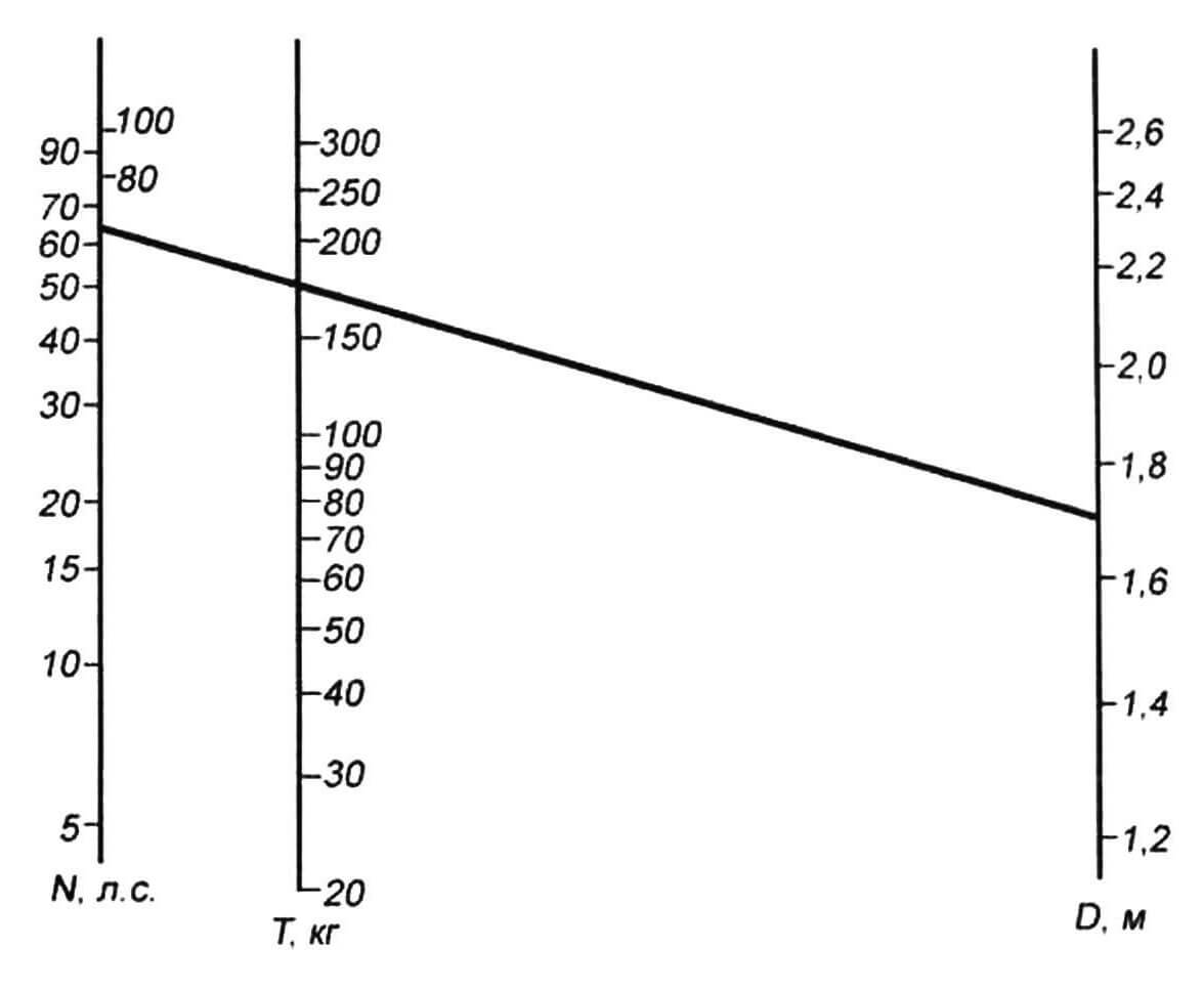 Номограмма для определения тягового усилия Т винта по его диаметру D и мощности мотора N