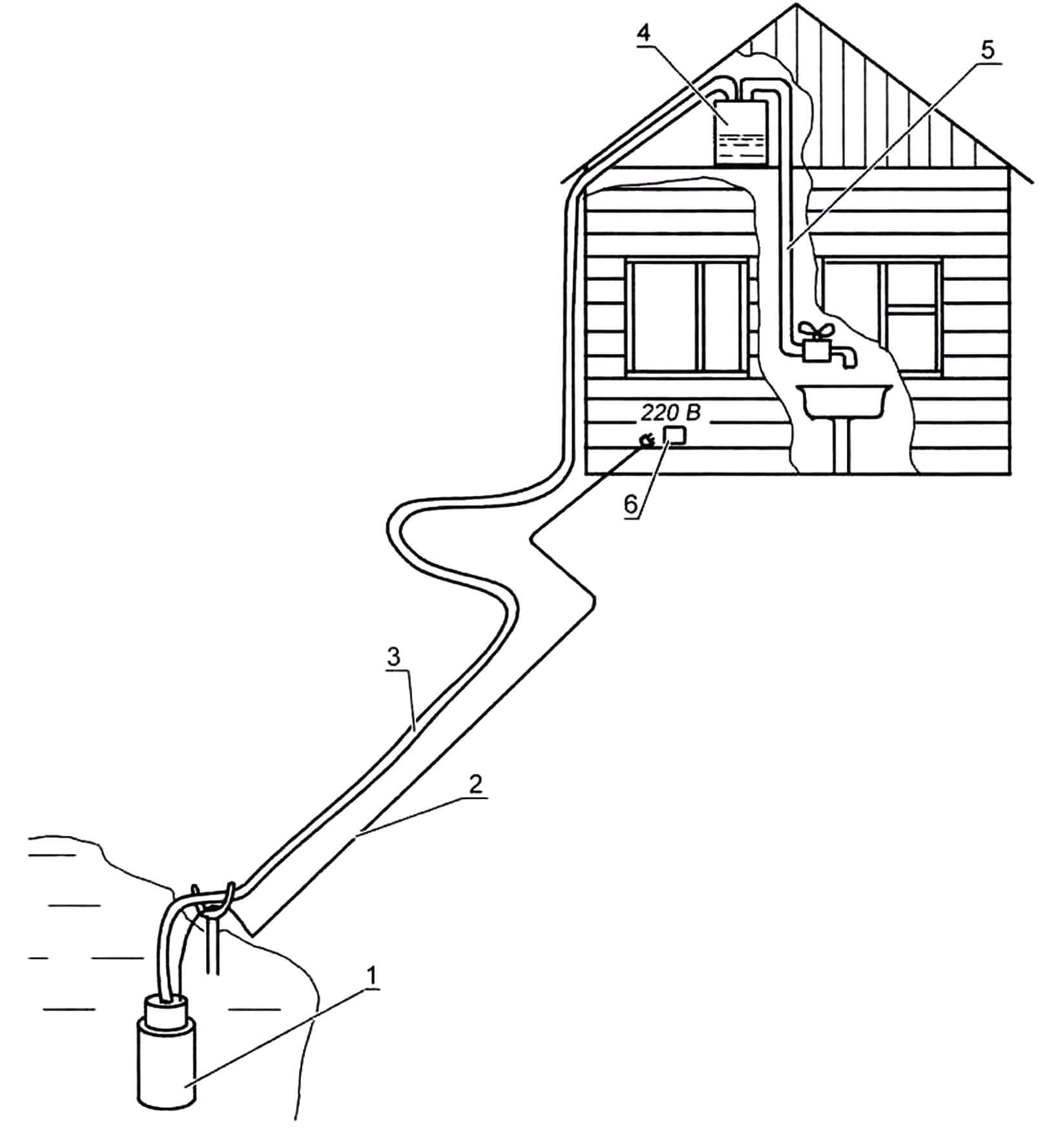 Схема водоснабжения дачного дома из открытого водоема: 1 - погружной насос типа «Малыш», 2 - провод питания насоса, 3 - напорный шланг, 4 - накопительная емкость для воды с датчиком уровня, 5 - расходный шланг, 6 - блок управления насосом и контроля запаса воды