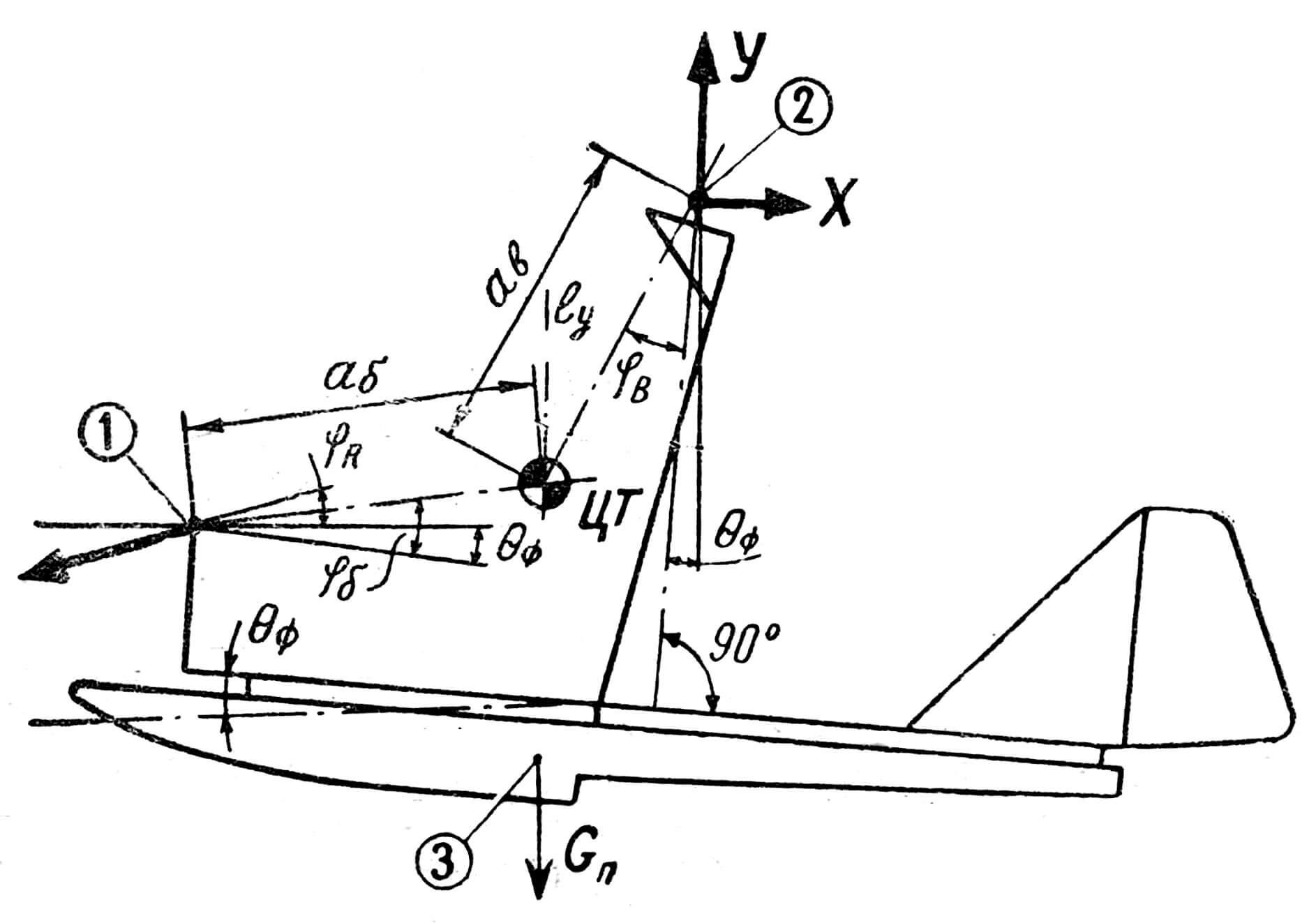 Рис. 2. Схема центровки и определения координат точки крепления буксирного троса: ЦТ — центр тяжести системы, 1 — точка крепления буксирного троса, 2 — ось ротора, 3 — центр тяжести поплавков, Yв — центровочный угол, θф — угол тангажа фюзеляжа, Rт — тяга буксировочного троса, Gп — вес поплавка, Yк — угол наклона троса к горизонту, Yб — угол наклона линии Аб к строительной оси.