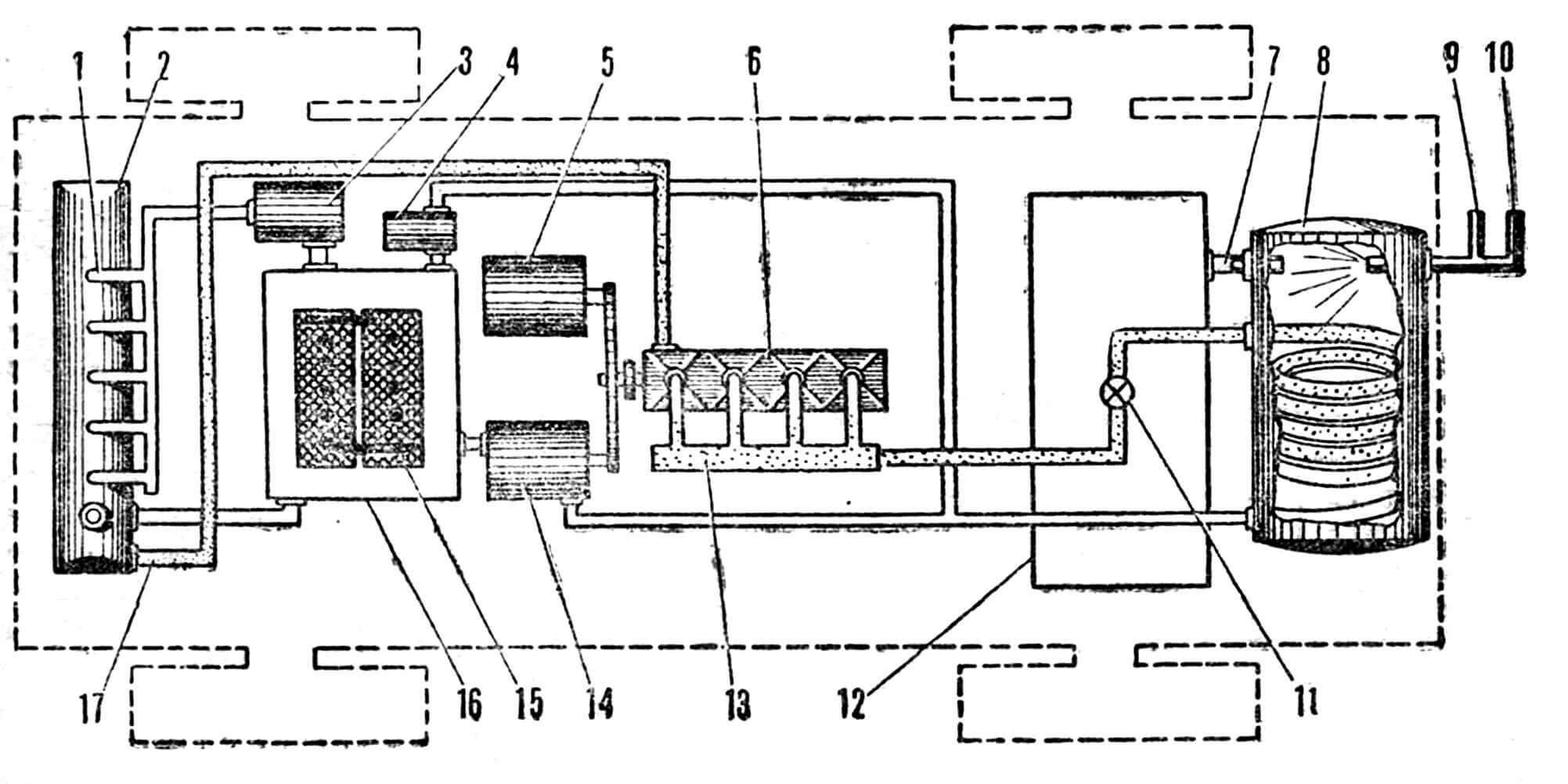 Рис. 2. Схема размещения узлов и агрегатов парового автомобиля: 1 — радиатор для охлаждения пара; 2 — конденсатор; 3 — основной насос; 4 — дополнительный водяной насос; 5 — 24-вольтовый электродвигатель для вращения системы поворотных золотников; 6 — 4-цилиндровый двигатель; 7 — воспламенитель; 8 — генератор пара (бойлер); 9 — отверстие для впуска сжатого воздуха; 10 — отверстие для впрыска топлива; 11 — дроссель; 12 — датчики электромеханической контрольной системы; 13 — поворотные золотники; 14 — электродвигатель питающего насоса; 15 — две 12-вольтовые батареи; 16 — питающий котел; 17 — выпускная линия для пара, идущего из конденсатора.