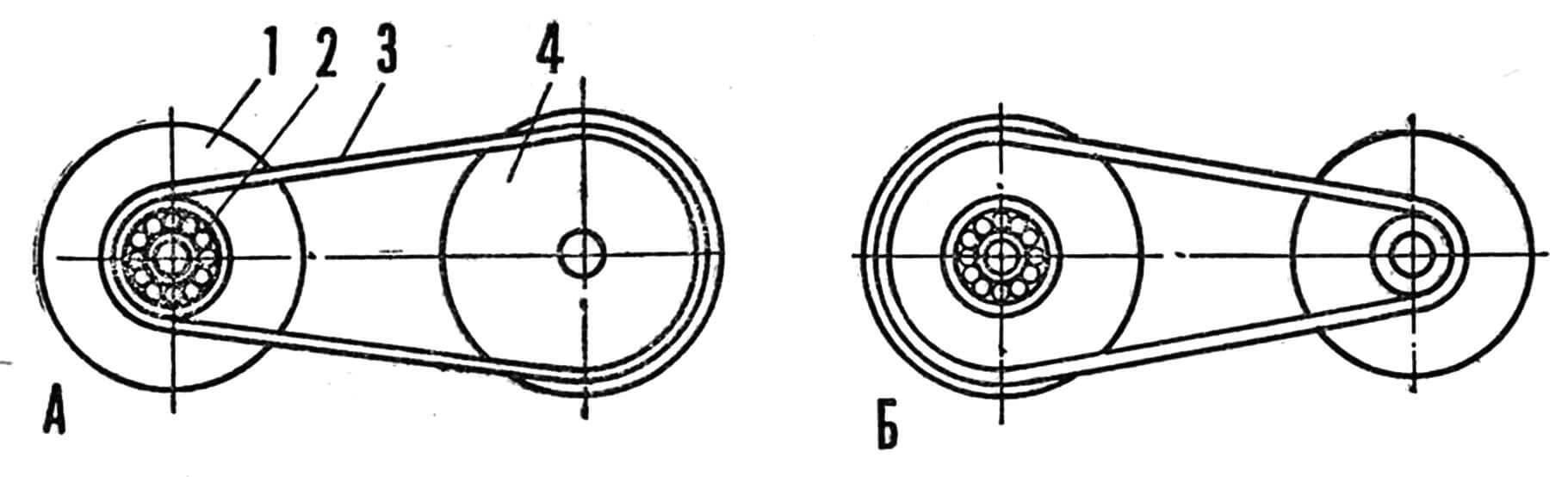 Рис. 2. Схема работы клиноременного вариатора: А — положение холостого хода, Б — положение максимальных оборотов. 1 — ведущий шкив вариатора, 2 — шариковый подшипник, 3 — клиновидный ремень, 4 — ведомый шкив вариатора.