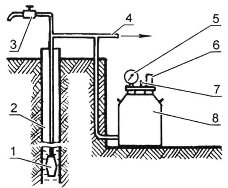 Устройство водоснабжения: 1- электронасос «Каштан»; 2 - колодец; 3 - кран; 4 - система водоснабжения; 5 - манометр; 6 - реле; 7 - ниппельный золотник; 8 - бидон