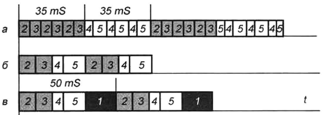 Временные диаграммы работы систем