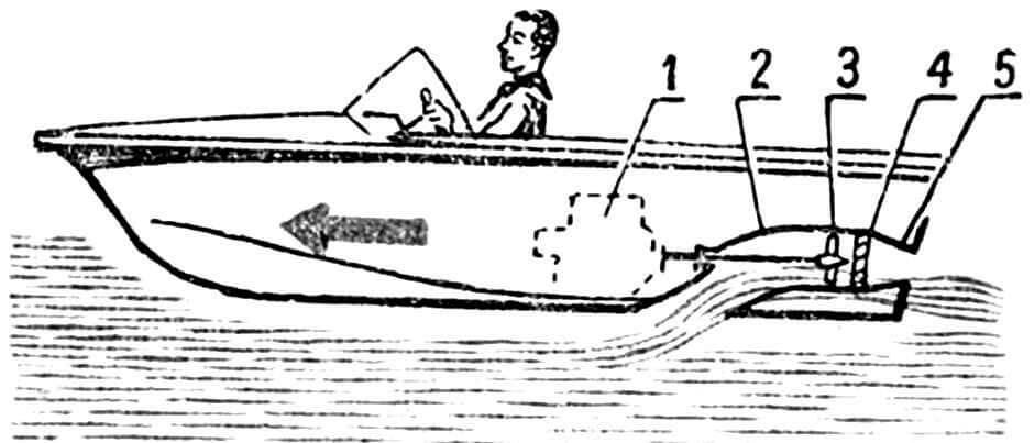 Рис. 2. Устройство водометного движителя, установленного на катере: 1 — двигатель внутреннего сгорания, 2 — водовод, 3 — рабочее колесо насоса, 4 — спрямляющий аппарат, 5 — сопло.