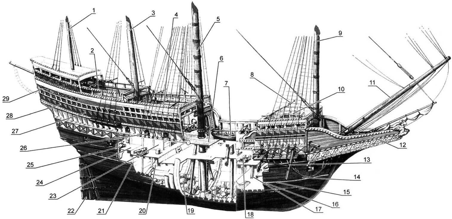 Реконструкция внешнего вида и внутреннего устройства галеона «Ривендж» (иллюстрация из книги «Tudor Warships Elizabeth I's Navy»): 1 - бонавентур-мачта (бонавентура); 2 - палуба юта; 3 - бизань-мачта; 4 - квартердек; 5 - грог-мачта; 6 - шкафут; 7 - шлюпка; 8 - орудие малого калибра («фоулер») на вертлюге; 9 - фок-мачта; 10 - форкастль (баковая надстройка); 11 - бушприт; 12 - «клюв»; 13 - становой якорь; 14 - якорный канат; 15 - шкиперская кладовая: 16 - каюта плотника; 17 - гичка (малая лодка); 18 - полукулеврина; 19 - кладовая для хранения пороха (прообраз крюйт-камеры); 20 - орлоп-дек (нижняя палуба); 21 - нижний вельс (усиленный пояс обшивки); 22 - руль; 23 - каюта хирурга; 24 - палуба; 25 - артиллерийское орудие (фальконет); 26 - орудийный порт; 27 - каюты офицеров; 28 - каюта капитана; 29- адмиральские помещения