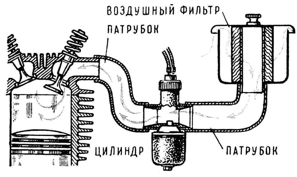Рис. 1. Часть двигателя, оказывающая сопротивление при всасывании.