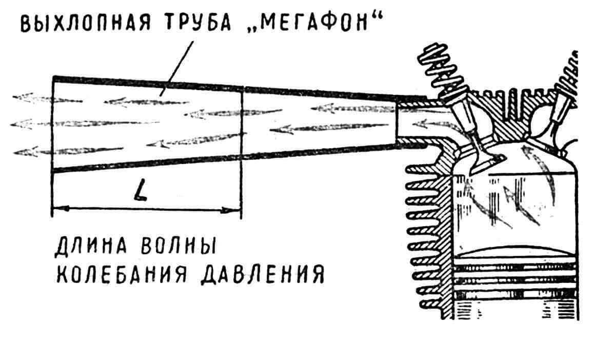 Рис. 4. Изменение формы выхлопного патрубка