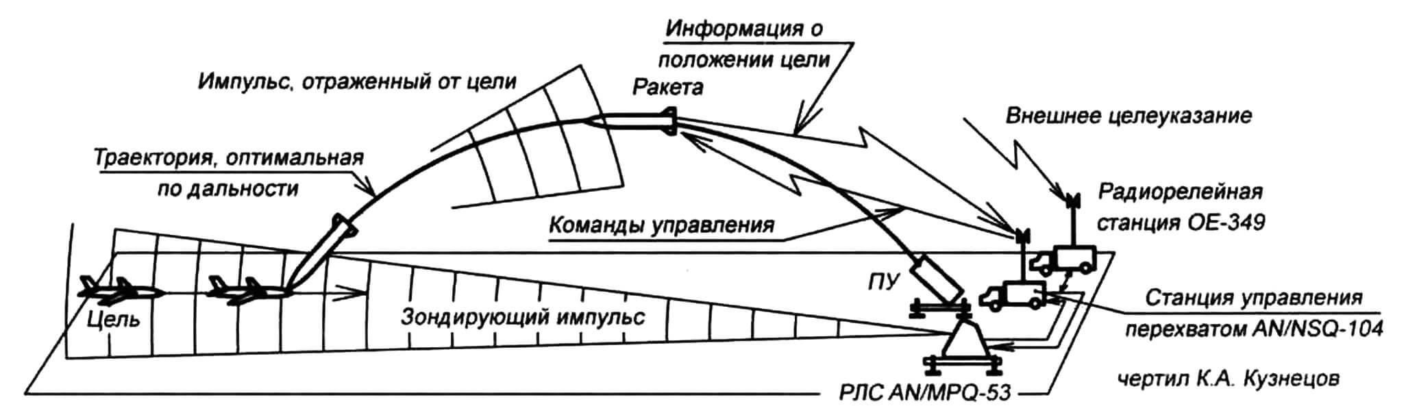 Принципиальная схема «Наведения через ракету»