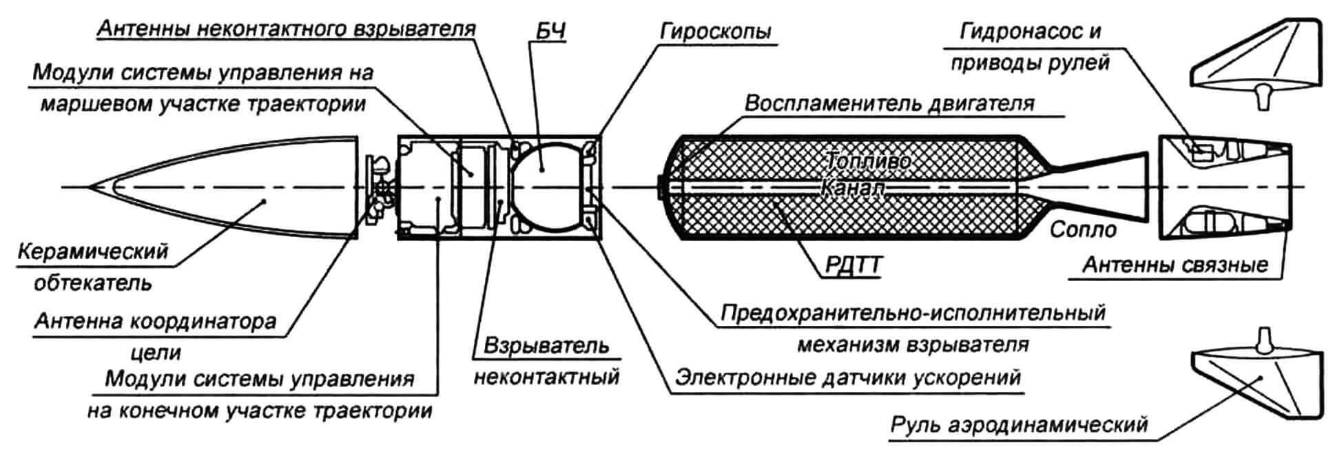 Компоновка ракеты РАС-2 (MIM-104C)