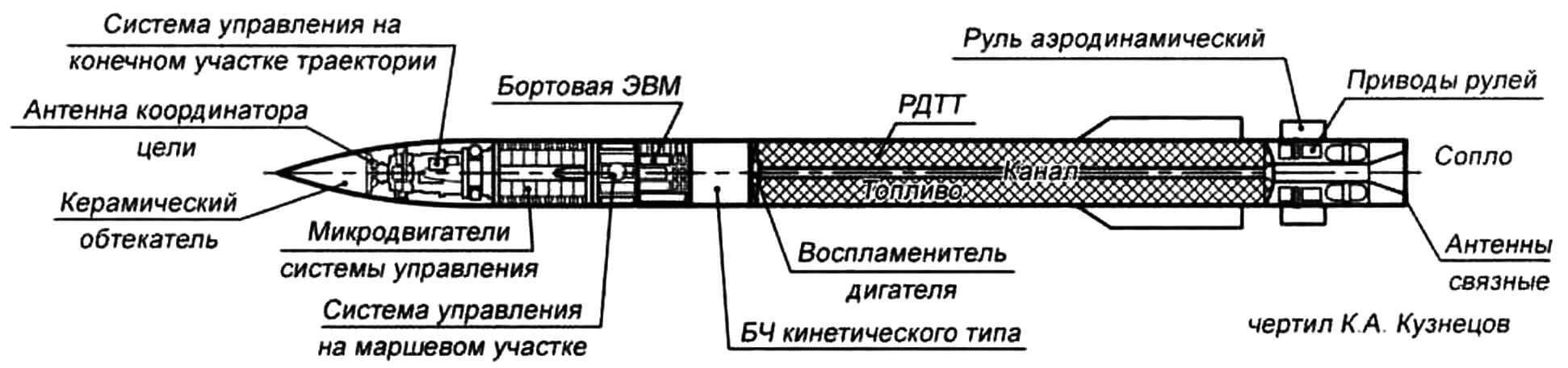 Компоновка ракеты РАС-3 (MIM-104F)