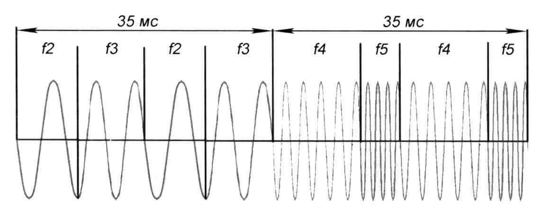 Рис. 1 Временная диаграмма