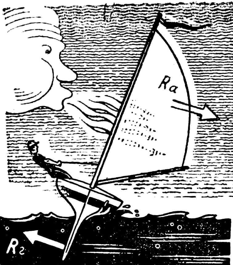 Рис. 1. Возникновение кренящего момента у парусного судна обычной схемы.