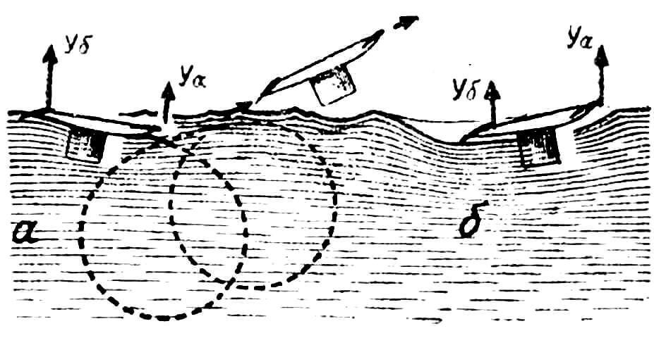 Рис. 10. Взаимодействие подводных крыльев лодки.