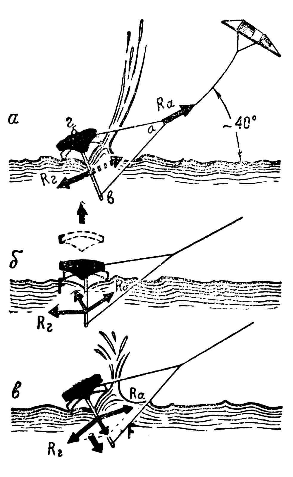 Рис. 4. Взаимодействие сил у модели со змейковым парусом (вид спереди): а — аэродинамическая сила Ra , передаваемая шнуром от змея, полностью уравновешивается гидродинамической силой Rг ; б — возникновение равнодействующей силы F, выталкивающей модель из воды при слишком длинной нижней нити; в — возникновение силы, затягивающей модель в воду, при слишком короткой нижней нити.