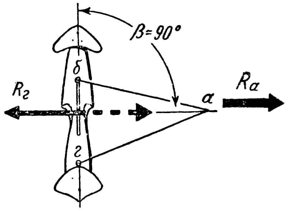 Рис. 5. Полное уравновешивание аэродинамической силы Ra гидродинамической Rг, наступающее при такой длине задней нити «аг», когда угол Рис. 5. Полное уравновешивание аэродинамической силы Ra гидродинамической Rr , наступающее при такой длине задней нити «аг», когда угол Р между швертом и шнуром равен 90°, между швертом и шнуром равен 90°,
