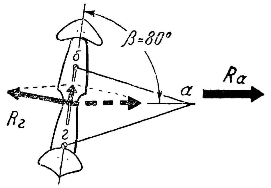 Рис. 6. Равнодействующая сила Т, обеспечивающая движение модели под углом ? к направлению тяги шнура.