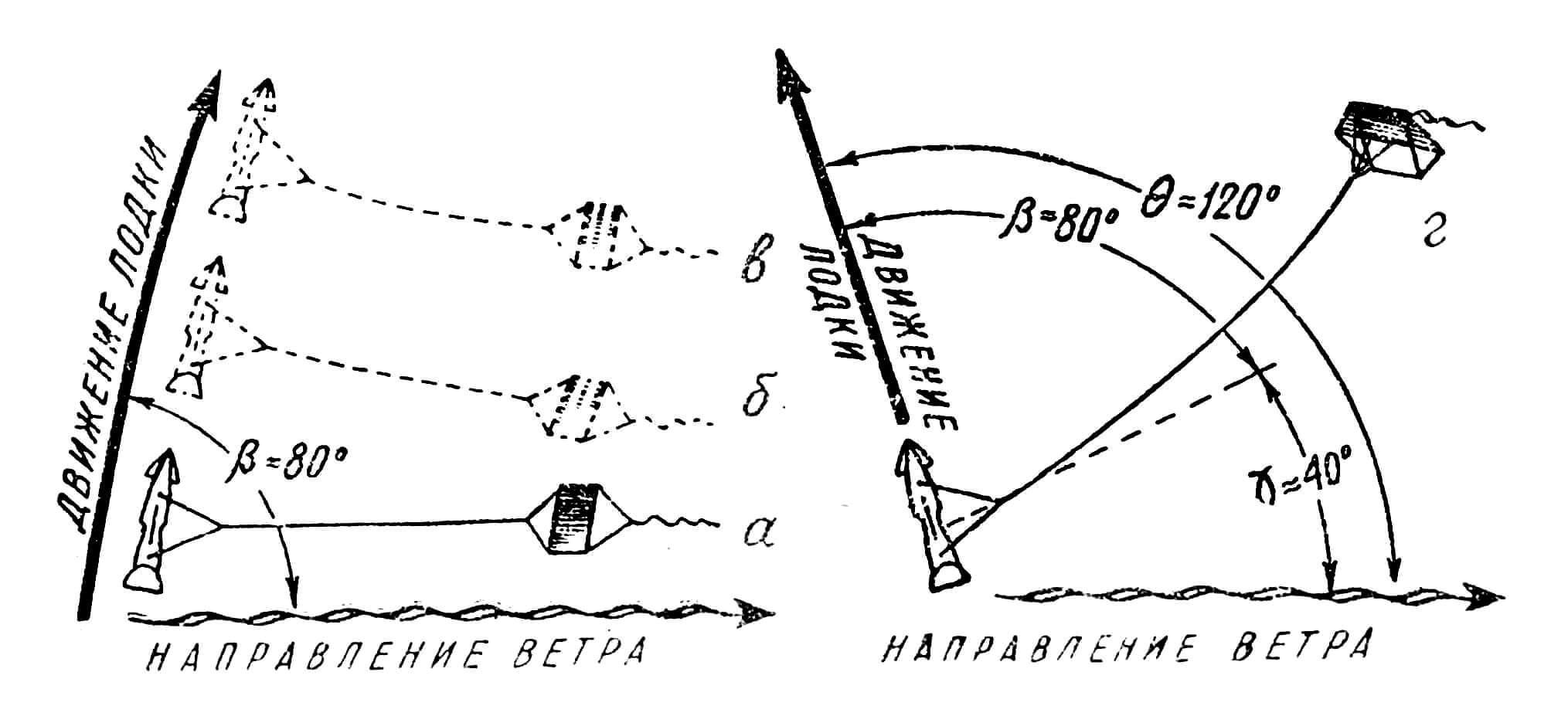 """Рис. 8. Движение лодки со змейковым парусом (вид сверху): а — перед пуском со змеем, имеющим обычную регулировку; б — в первый момент после пуска; в — установившееся движение происходит под углом около 75"""" к направлению ветра; г — со змеем, отклоняющимся на угол f от направления ветра, установившееся движение лодки происходит под углом около 120"""" от направления ветра."""
