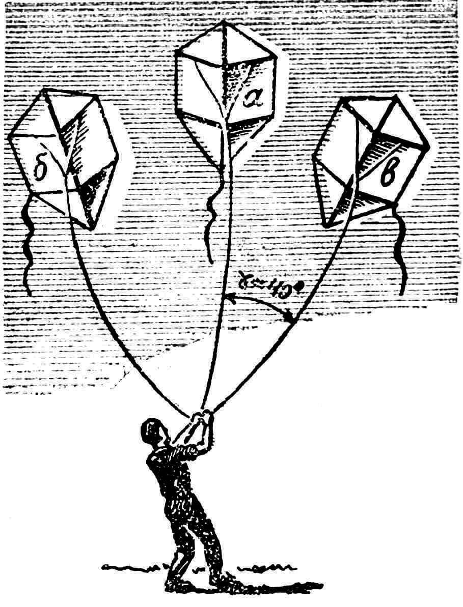 Рис. 9. Отклонение змея на угол Т в сторону от направления ветра, вызванное привязыванием хвоста ближе к правой или левой его стороне.