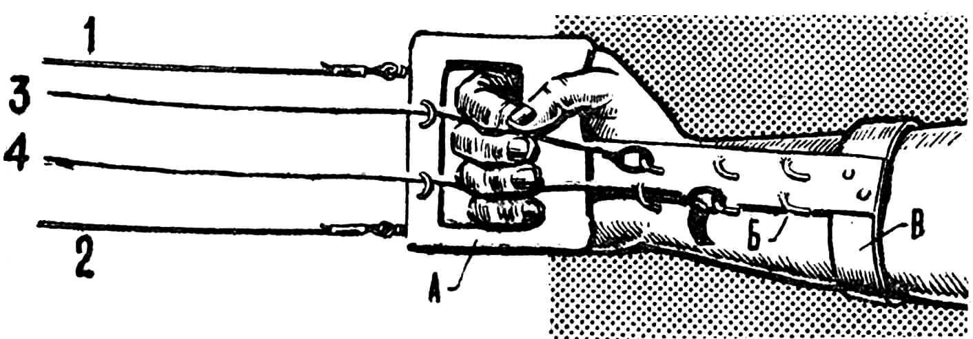 РИС. 1. УСТРОЙСТВО РУЧКИ С ДОПОЛНИТЕЛЬНЫМИ КОРДАМИ: 1—2 — корды управления рулем высоты; 3 — корда управления газом; 4 — корда управления закрылком; А — ручка, Б — планка с крючками, В — браслет.