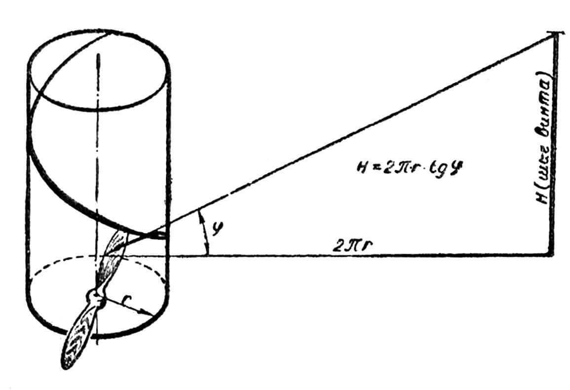 Рис. 1. Простейшая схема дистанционного управления поворотом мотора на двух роликах: 1 — рулевое колесо; 2 — рулевой барабан; 3 — ролик; 4 — штуртрос; 5 — пружина; 6 — талреп; 7 — штанга на моторе; 8 — мотор.