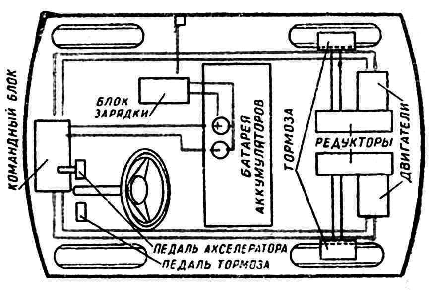 Блок-схема электромобиля с приводом на задние колеса.