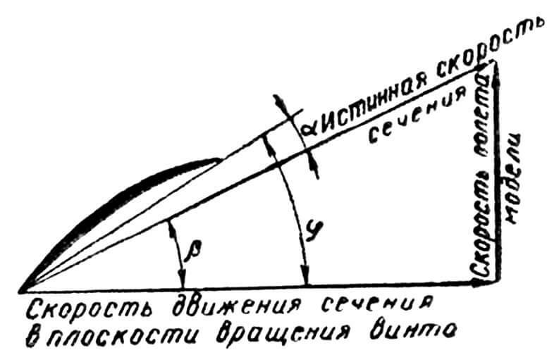 Рис. 2. Треугольник скоростей сечения лопасти: — угол атаки сечения; — угол подхода потока к сечению; — установочный угол сечения.