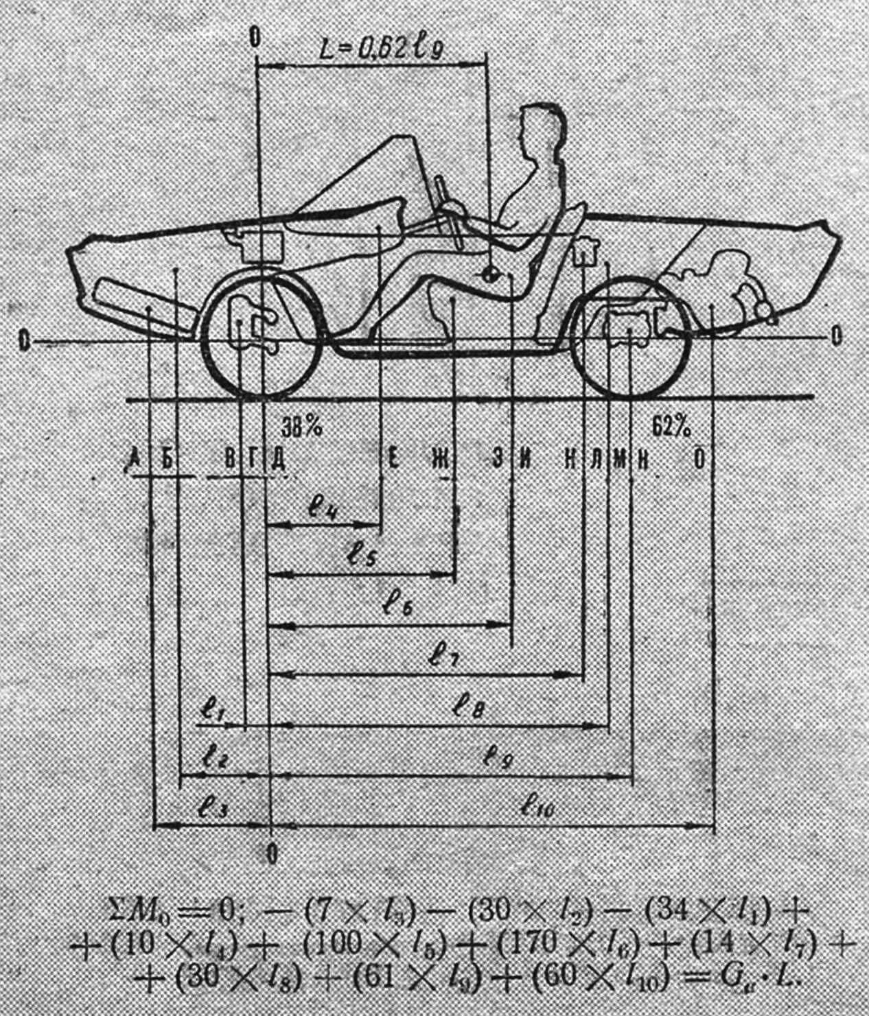 РИС. 3. РАЗВЕСОВКА: А - колесо запасное (7кг); Б - багаж (30кг); В - передний мост (34 кг); Г — колеса (14 кг); Д — бензобак (10 кг); Е — приборы, рулевой механизм (10 кг); Ж — кузов (100 кг); 3 — пассажиры (150 кг); И — сиденье (20 кг); К — аккумуляторная батарея (14 кг); Л — багаж (30 кг); М — задний мост (27 кг); главная передача (20 кг); Н - колеса (14 кг); О - двигатель (60 кг).