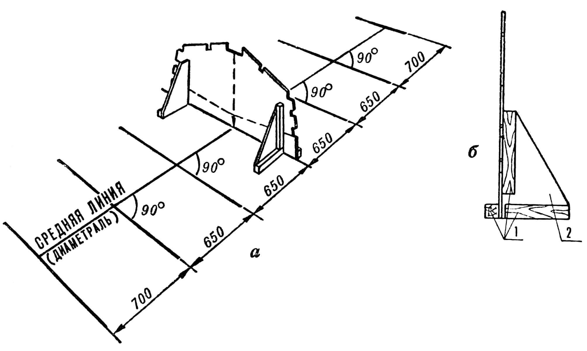 РИС. 3. РАЗМЕТКА ПЛОЩАДКИ ДЛЯ ИЗГОТОВЛЕНИЯ ЛЕКАЛ: а — общий вид площадки с установленным лекалом; б — крепление лекала; 1 — бобышки; 2 — кница.