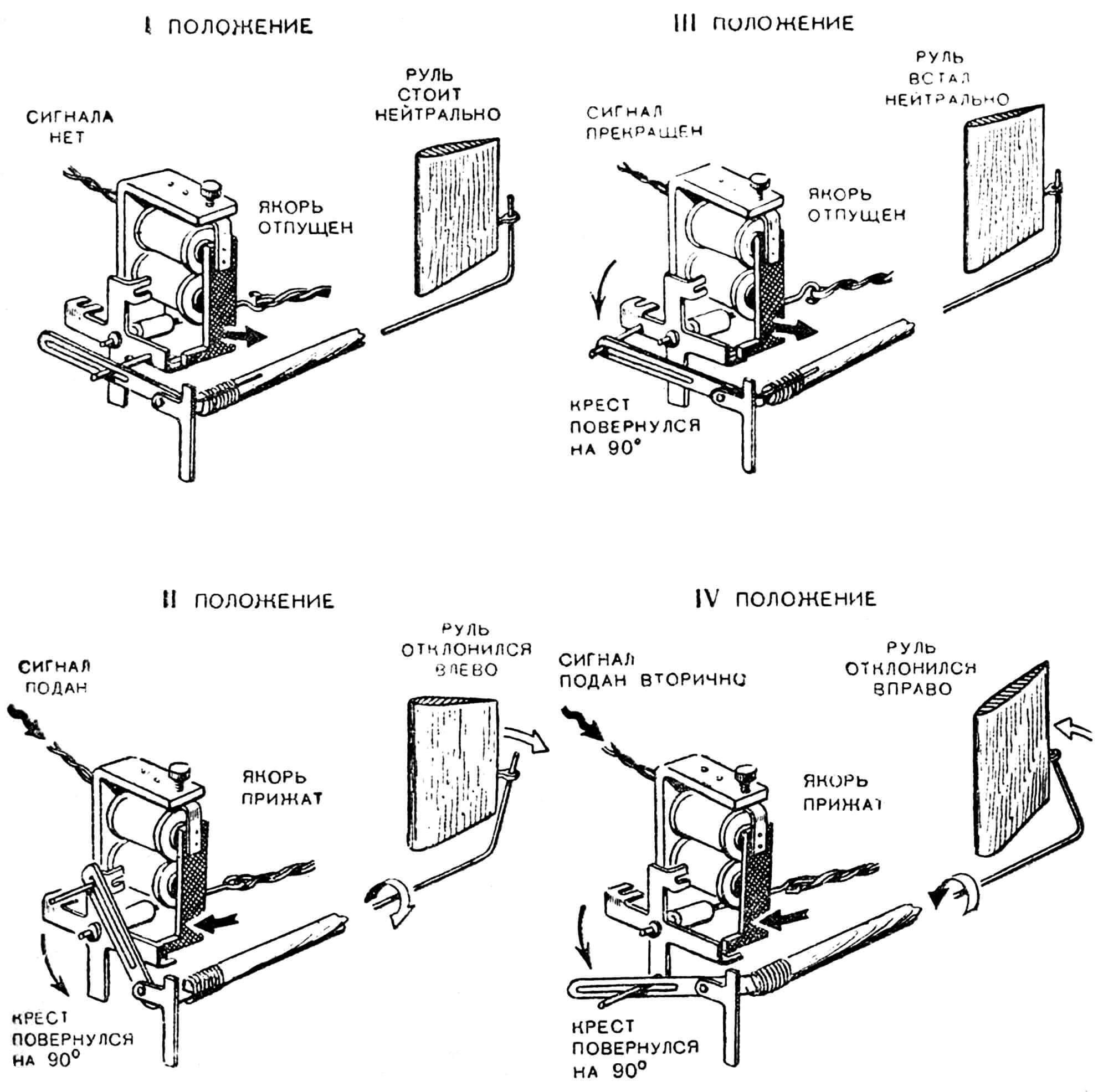 Рис. 3. Положения руля при срабатывании исполнительного электромагнита.