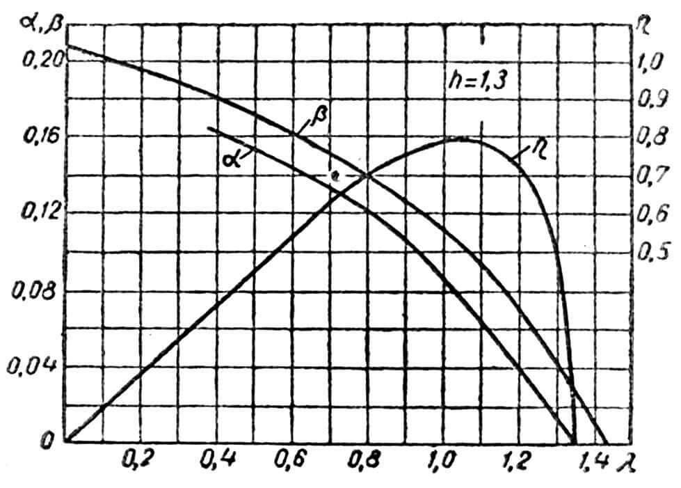 Рис. 4. Схема дистанционного управления поворотом мотора на пяти роликах вдоль одного борта: 1 — рулевое колесо; 2 — рулевой барабан; 3 — передний ролик; 4 — штуртрос; 5 — замыкающий (пятый) ролик; 6 — пружина; 7 — штанга на моторе; 8 — мотор; 9 — задний ролик.