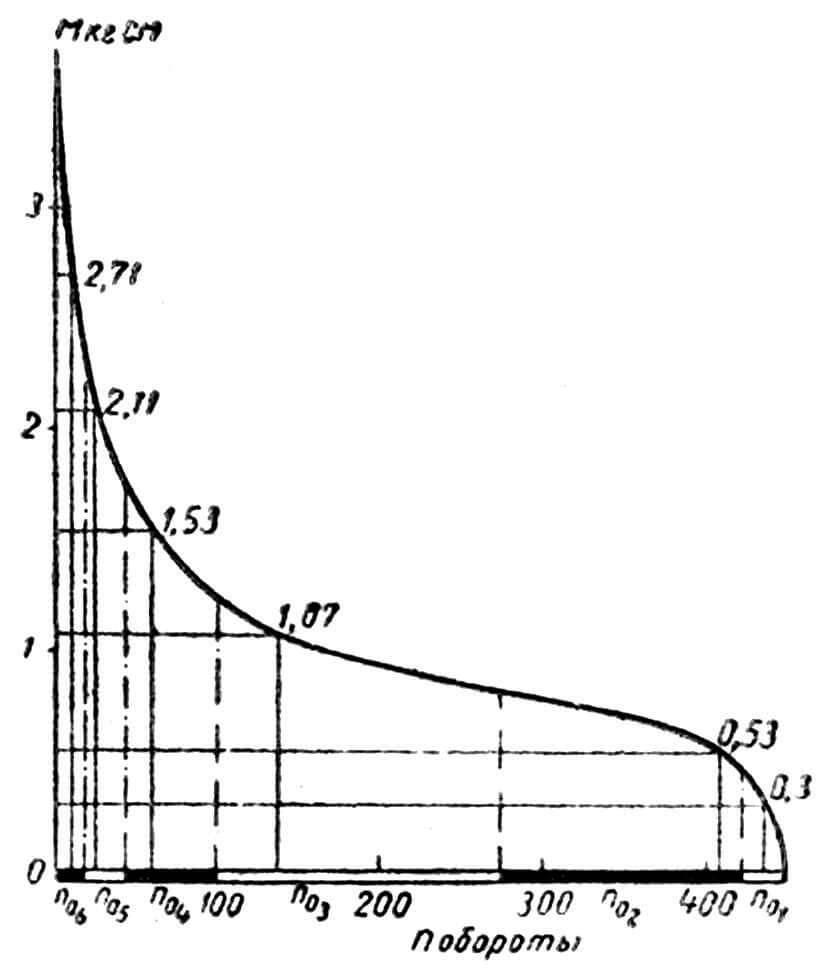 Рис. 6. Схема управления газом (или реверсом) одним тросом в гибкой оболочке, с возвратной пружиной: 1 — командный рычаг на рулевом посту; 2—4 — штуцеры троса; 3 — тросы; 5 — исполнительный рычаг на моторе; 6 — возвратная пружина.