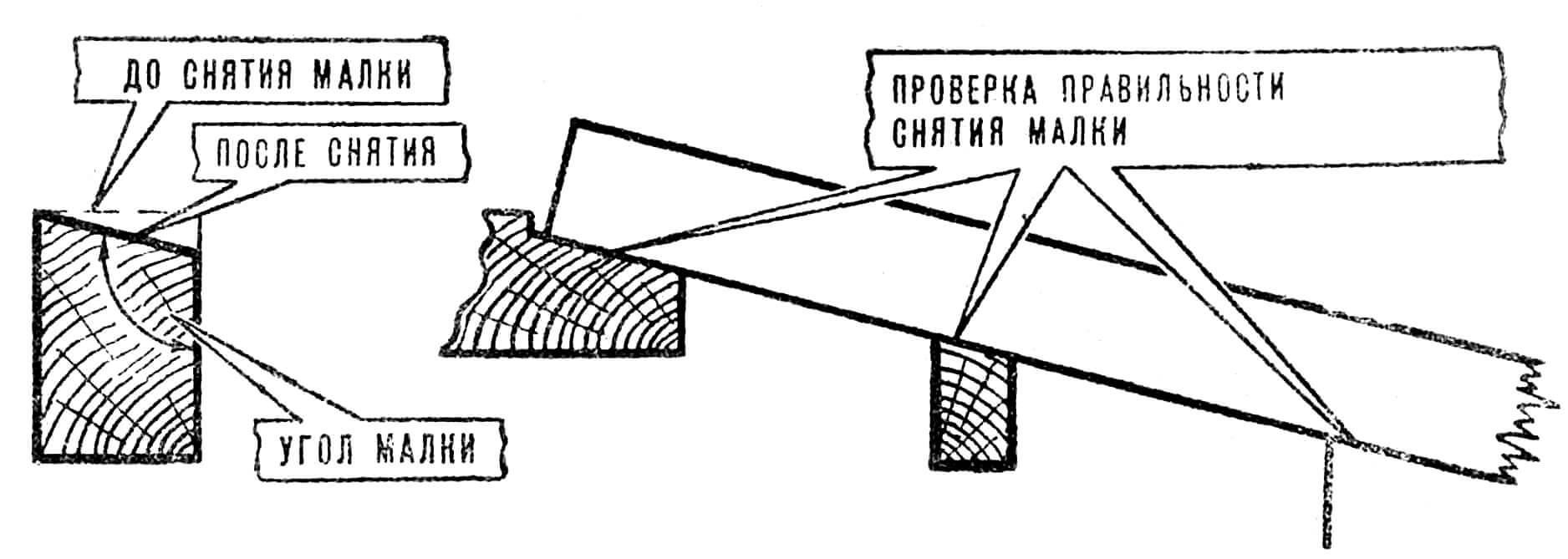 РИС. 6. МАЛКОВКА НАБОРА.