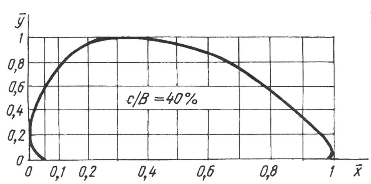 Профиль RAF-6. Координаты реального профиля находят по формулам: у = ̅у • с; х = ̅х • b, где b — хорда профиля (ширина лопасти), с — максимальная толщина профиля в данном сечении лопасти.