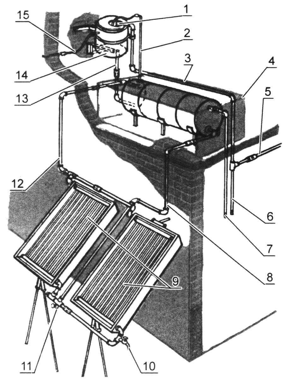 Солнечный водонагреватель: 1 - поплавковый клапан аванкамеры; 2 - дренажная труба накопителя; 3 - трубопровод для подвода холодной воды к аванкамере; 4 - теплоизоляционный короб накопителя; 5 - труба ввода холодной воды; 6 - труба подвода холодной воды к смесителям; 7 - труба подвода горячей воды к смесителям; 8 - труба для подвода горячей воды к накопителю; 9 - солнечные коллекторы; 10 - сливной вентиль; 11 - вентиль для залива системы; 12 - «горячая» труба солнечного коллектора; 13 - труба подпитки накопителя; 14 - аванкамера; 15 - дренажная труба аванкамеры