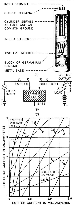 Рис. 1. Одна из первых в мире публикаций о транзисторе: А — внешний вид триода, изготовленного на базе промышленного полупроводникового диода; В — работа прибора, включенного по схеме с общей базой; С — графики основных характеристик; INPUT TERMINAL — вход; OUTPUT TERMINAL — выход; CYLINDER SERVES AS CARE AND AS COMMON GROUND — цилиндр, используемый как корпус и как общая база; INSULATED SPACER — изолятор; TWO CAT WHISKERS — два «кошачьих усика»; BLOCK OF GERMANIUM CRYSTAL — пластина кристалла германия; METAL BASE — металлическое основание; EMITTER — эмиттер; COLLEKTOR — коллектор; BASE — база; SIGNAL INPUT — входной сигнал; VOLTAGE OUTPUT — выходное напряжение; LOAD — нагрузка; EMITTER VOLTAGE — напряжение на эмиттере; COLLEKTOR VOLTAGE — напряжение на коллекторе; COLLEKTOR CURRENT IN MILLIAMPERES — коллекторный ток в миллиамперах; EMITTER CURRENT IN MILLIAMPERES — эмиттерный ток в миллиамперах.