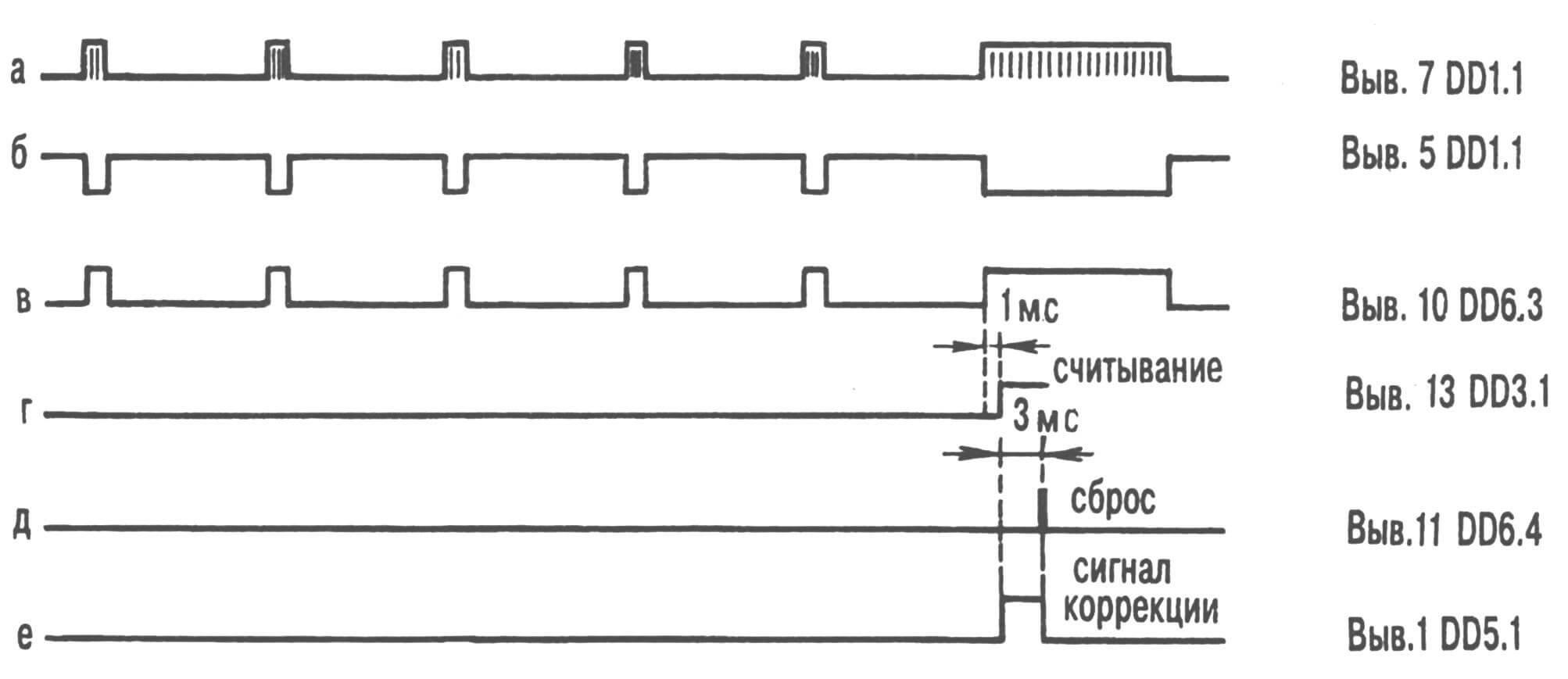 Рис. 1. Временные диаграммы работы блока коррекции часов по эталонным сигналам, передаваемым в радиотрансляционной сети.