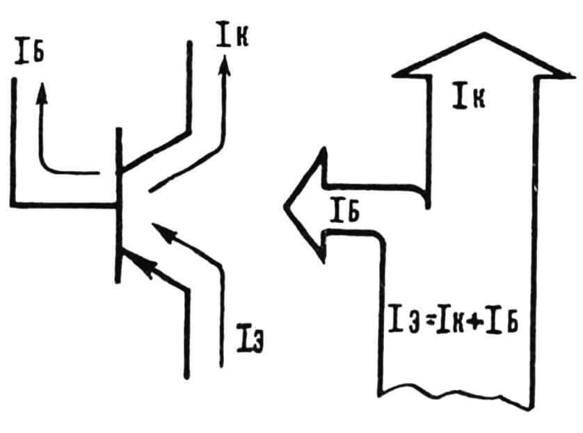 Рис. 2. Диаграмма токов, протекающих внутри биполярного транзистора, включенного по схеме с общим эмиттером.