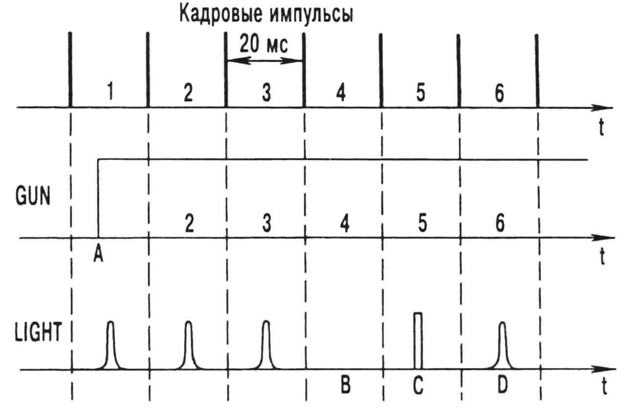 Рис. 3. Временные диаграммы, характеризующие работу игровых компьютерных программ.