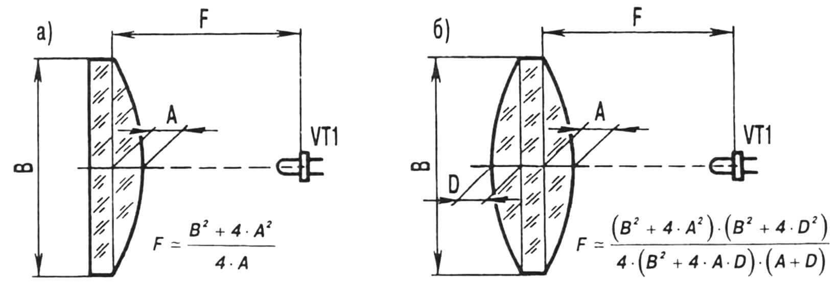 Рис. 4. Основные параметры плосковыпуклой (а) и двояковыпуклой (б) линз.