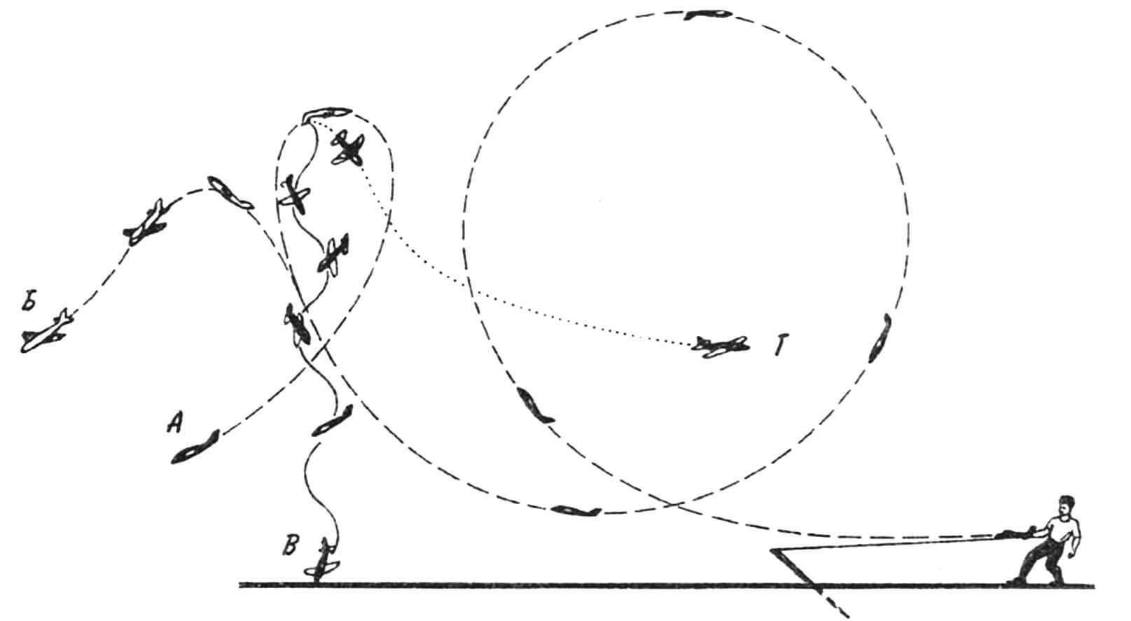 Траектории полета катапультируемых моделей в зависимости от натяжения резинового шнура катапульты: А — двойная петля с переходом на планирование из второго витка; Б — петля с переходом на горку и планирование; В — двойная петля с потерей скорости в верхней точке траектории второго витка и срывом в штопор; Г — петля с переходом к полупетле с переворотом через крыло (иммельман).